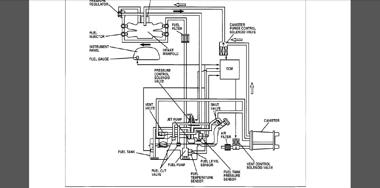 fuel tank vent valve operation on 99