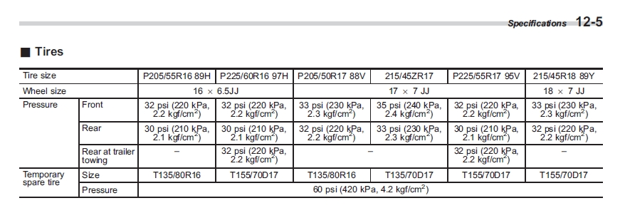 Tyre size for the 2007 Outback. 215 or 225? - Subaru Outback ...