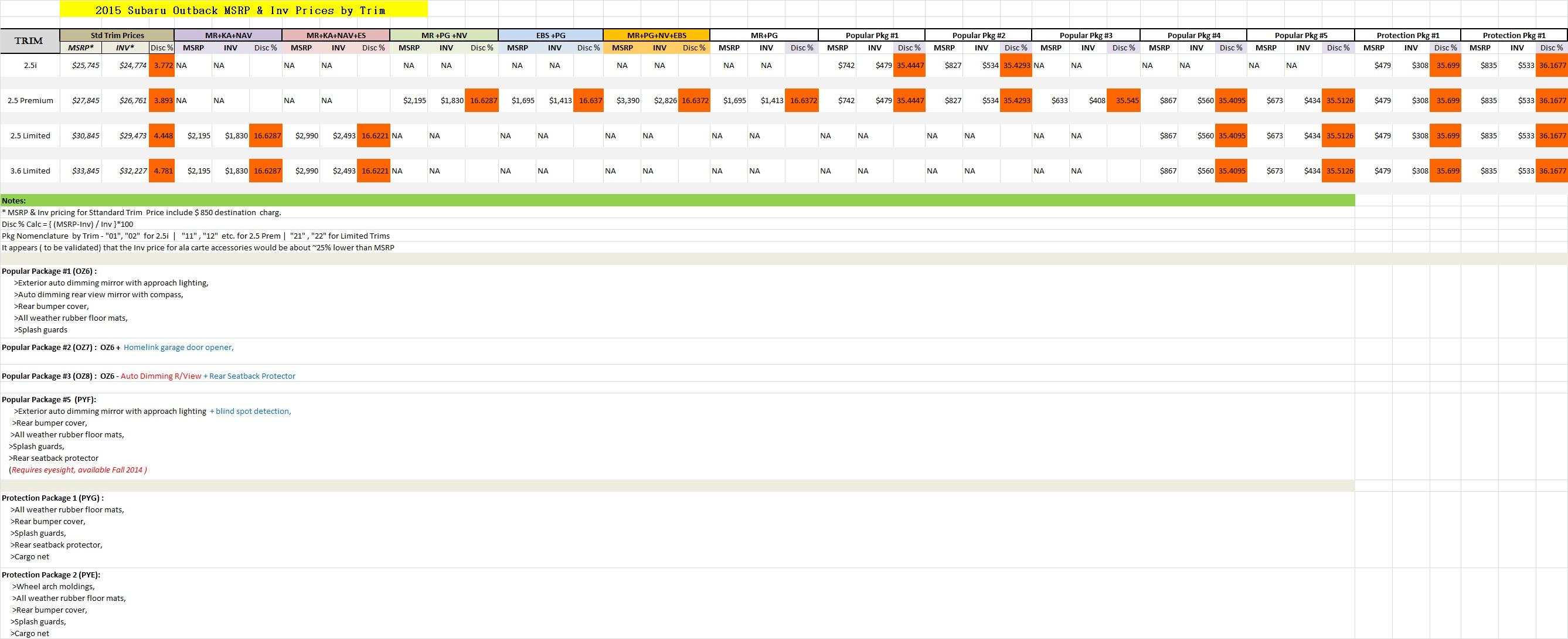 Invoice Pricing And Invoice Options Pricing Page Subaru - Subaru outback invoice price