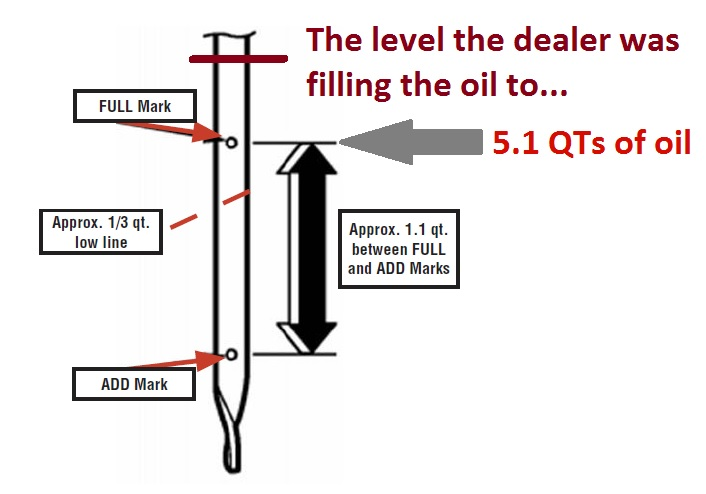 Subaru Oil Consumption >> Its Offical Dealer Was Overfilling During Oil Consumption Test