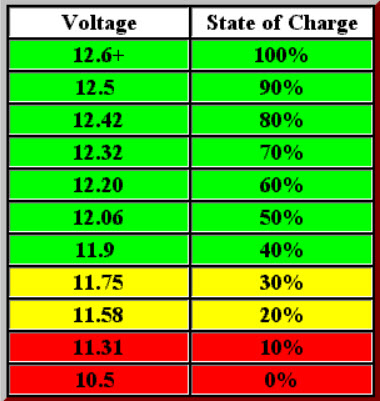 There S A Recognized Relationship Between Lead Acid Car Battery Terminal Voltage No Load And It State Of Charge Goes Something Like This