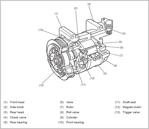 19506d1302952095 swap c compressor clutch pulley bearing compressor swap a c compressor clutch pulley bearing? subaru outback ac compressor diagram at edmiracle.co