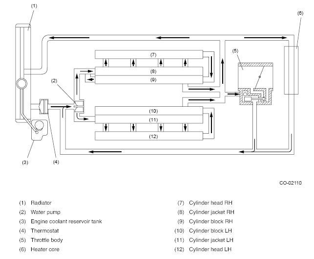 Click Image For Larger Version Name Cooling Circuit Views 30279 Size: Diagram 1998 Subaru Engine At Shintaries.co