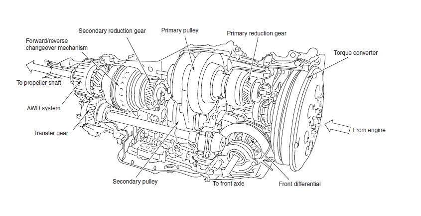 Subaru Outback Transmission Problems – Wonderful Image Gallery
