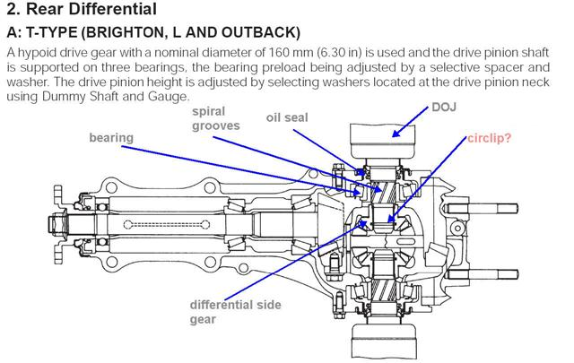 Rear Axle  Differential Problem - Page 2