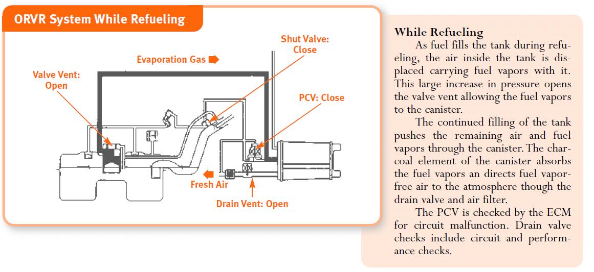 fuel evaporation leakage checking system subaru outback