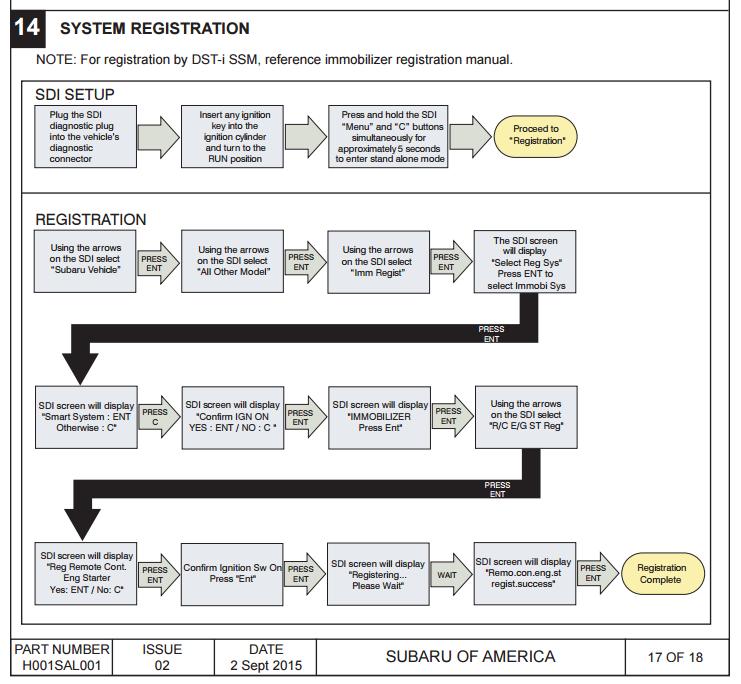 manual registration system