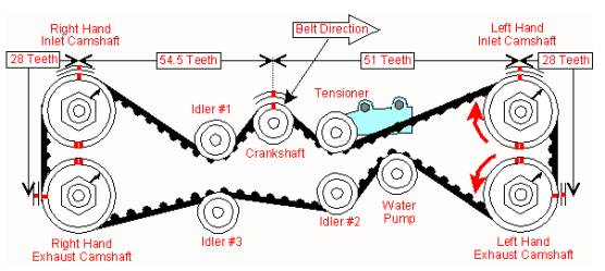 2 5 Dohc Timing Belt Question - Subaru Outback
