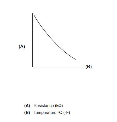 Coolant temperature, sensor resistance, and temperature indication